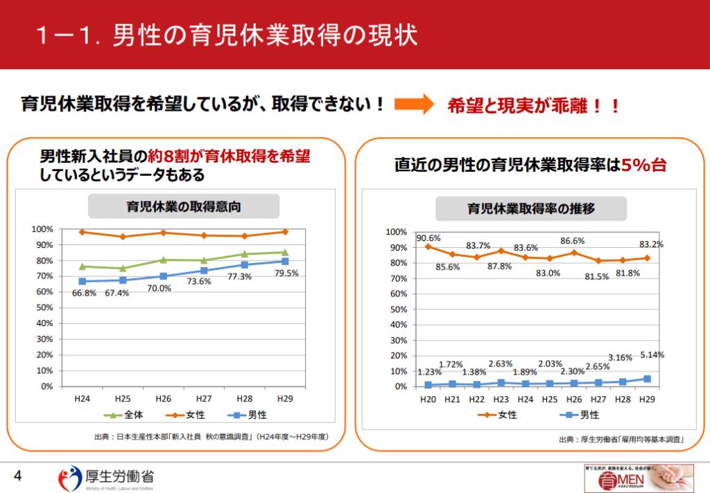 育児休業取得率と取得希望のグラフ